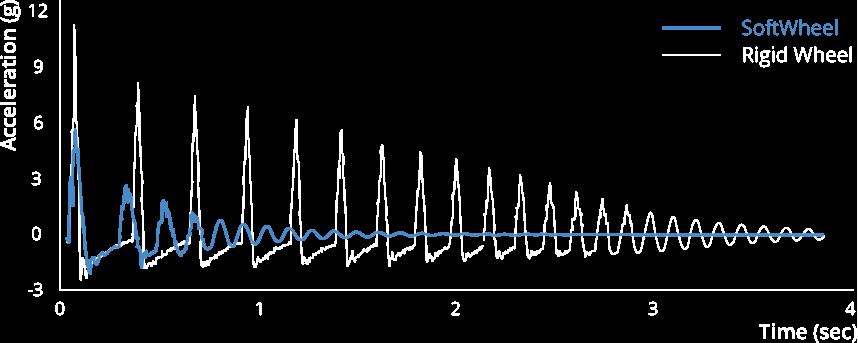 SoftWheel drop test results
